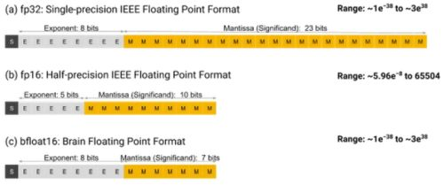 Number formats FP32, BF16 and BF16